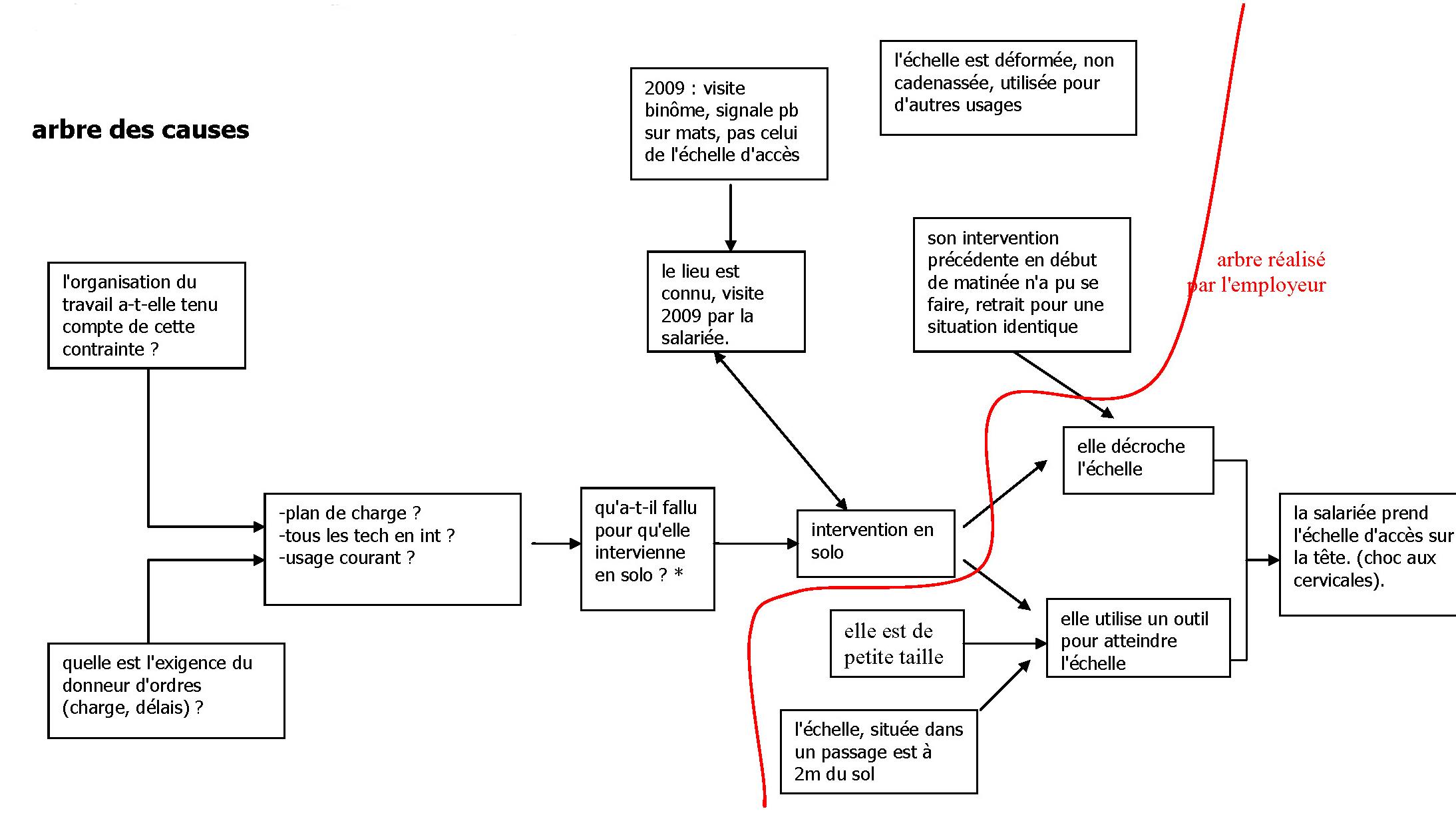 pv de visite chantier exemples en word doc et pdf
